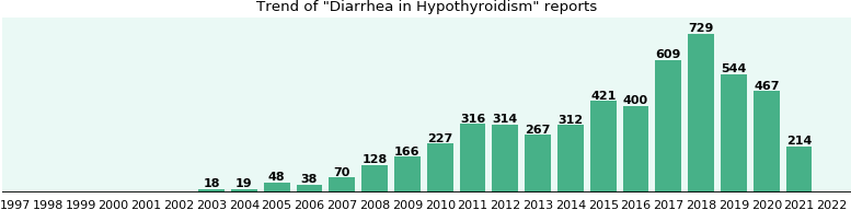 Would you have Diarrhea when you have Hypothyroidism?