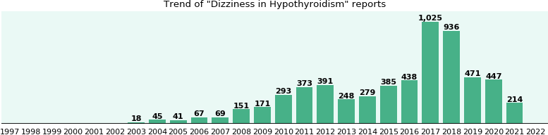 Would you have Dizziness when you have Hypothyroidism?