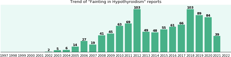 Would you have Fainting when you have Hypothyroidism?
