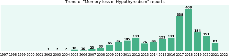 Would you have Memory loss when you have Hypothyroidism?