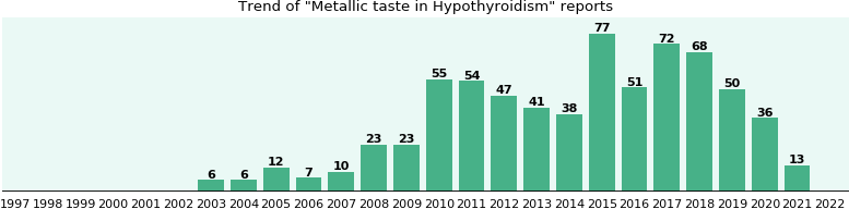 Would you have Metallic taste when you have Hypothyroidism?