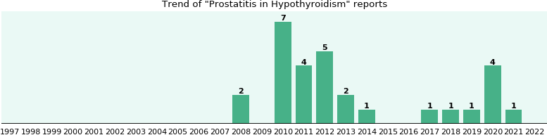 Would you have Prostatitis when you have Hypothyroidism?