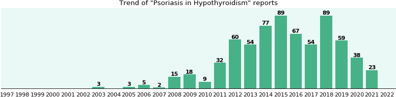 Would you have Psoriasis when you have Hypothyroidism?