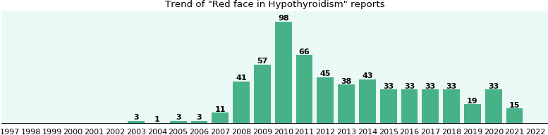 Would you have Red face when you have Hypothyroidism?