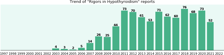 Would you have Rigors when you have Hypothyroidism?