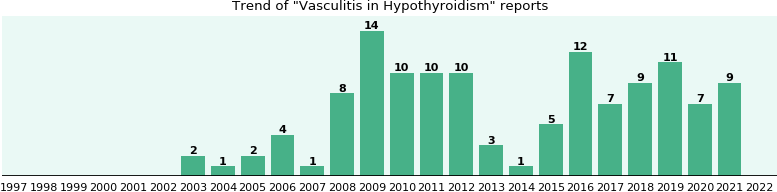 Would you have Vasculitis when you have Hypothyroidism?