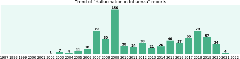 Would you have Hallucination when you have Influenza?