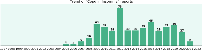 Would you have Copd when you have Insomnia?