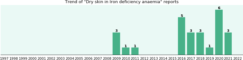 Would you have Dry skin when you have Iron deficiency anaemia?