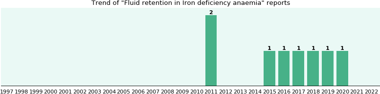 Would you have Fluid retention when you have Iron deficiency anaemia?