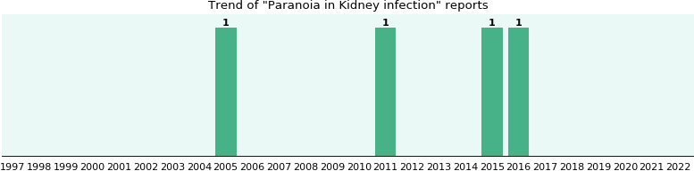 Would you have Paranoia when you have Kidney infection?