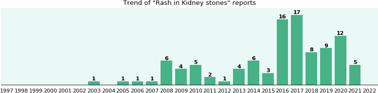 Would you have Rash when you have Kidney stones?