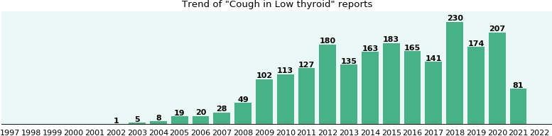 Would you have Cough when you have Low thyroid?