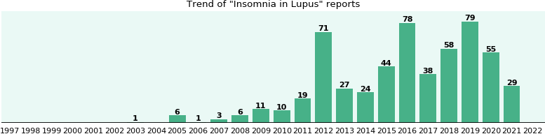 Would you have Insomnia when you have Lupus?
