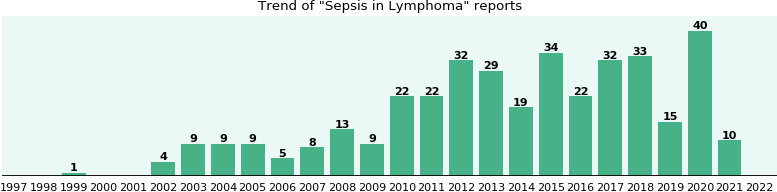 Would you have Sepsis when you have Lymphoma?