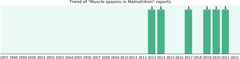 Would you have Muscle spasms when you have Malnutrition?