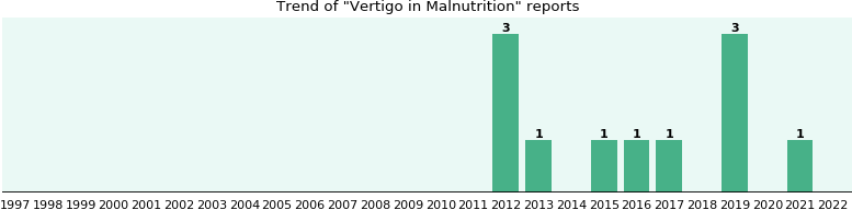 Would you have Vertigo when you have Malnutrition?