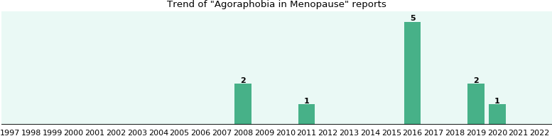 Would you have Agoraphobia when you have Menopause?