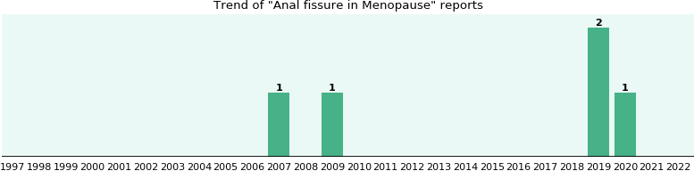 Would you have Anal fissure when you have Menopause?