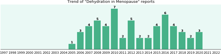 Would you have Dehydration when you have Menopause?