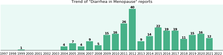 Would you have Diarrhea when you have Menopause?