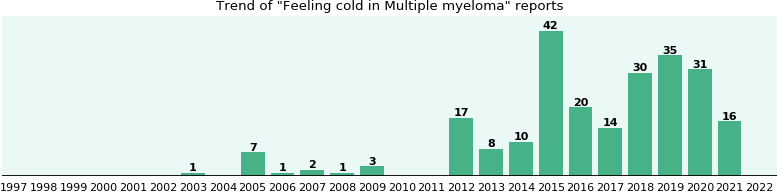 Would you have Feeling cold when you have Multiple myeloma?