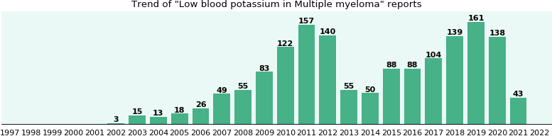 Would you have Low blood potassium when you have Multiple myeloma?
