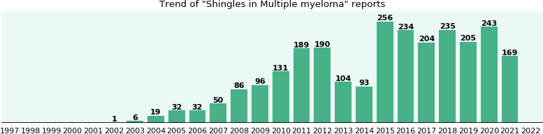 Would you have Shingles when you have Multiple myeloma?