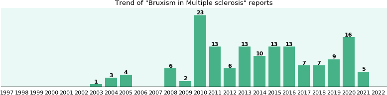 Would you have Bruxism when you have Multiple sclerosis?