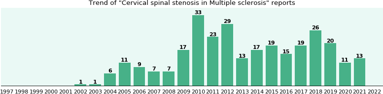 Would you have Cervical spinal stenosis when you have Multiple sclerosis?