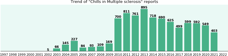Would you have Chills when you have Multiple sclerosis?