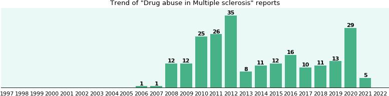 Would you have Drug abuse when you have Multiple sclerosis?