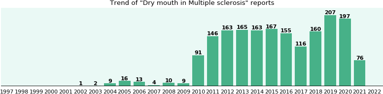 Would you have Dry mouth when you have Multiple sclerosis?