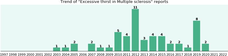 Would you have Excessive thirst when you have Multiple sclerosis?