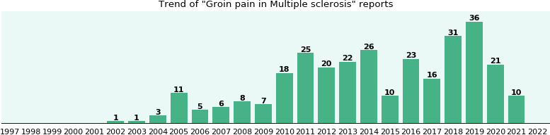 Would you have Groin pain when you have Multiple sclerosis?