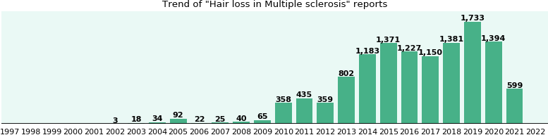 Would you have Hair loss when you have Multiple sclerosis?