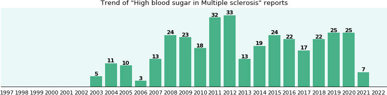 Would you have High blood sugar when you have Multiple sclerosis?