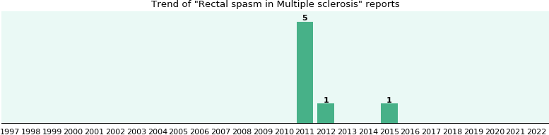 Would you have Rectal spasm when you have Multiple sclerosis?