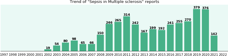 Would you have Sepsis when you have Multiple sclerosis?