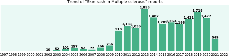 Would you have Skin rash when you have Multiple sclerosis?