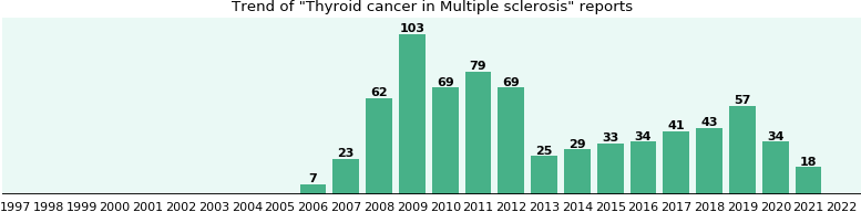 Would you have Thyroid cancer when you have Multiple sclerosis?