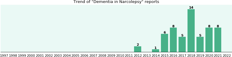 Would you have Dementia when you have Narcolepsy?