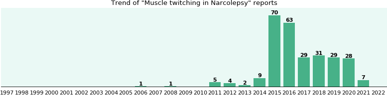 will you have muscle twitching with narcolepsy? - ehealthme, Skeleton