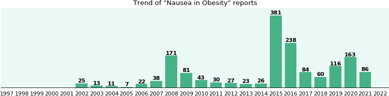Would you have Nausea when you have Obesity?