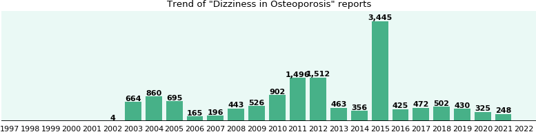 Would you have Dizziness when you have Osteoporosis?