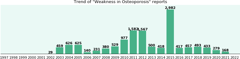 Would you have Weakness when you have Osteoporosis?
