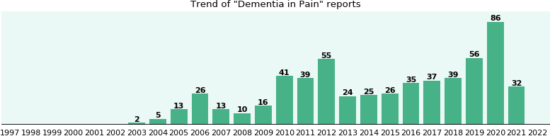 Would you have Dementia when you have Pain?