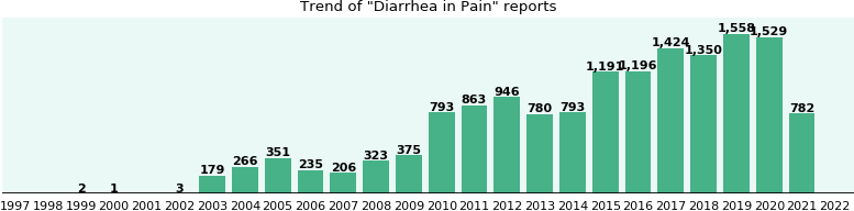 Would you have Diarrhea when you have Pain?