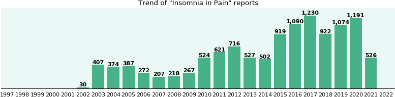 Would you have Insomnia when you have Pain?