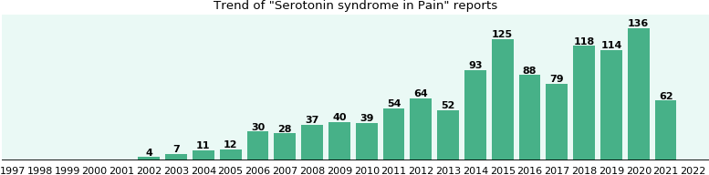 Would you have Serotonin syndrome when you have Pain?